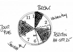 Ausschnitt aus dem Kalendarium Zeitkreise